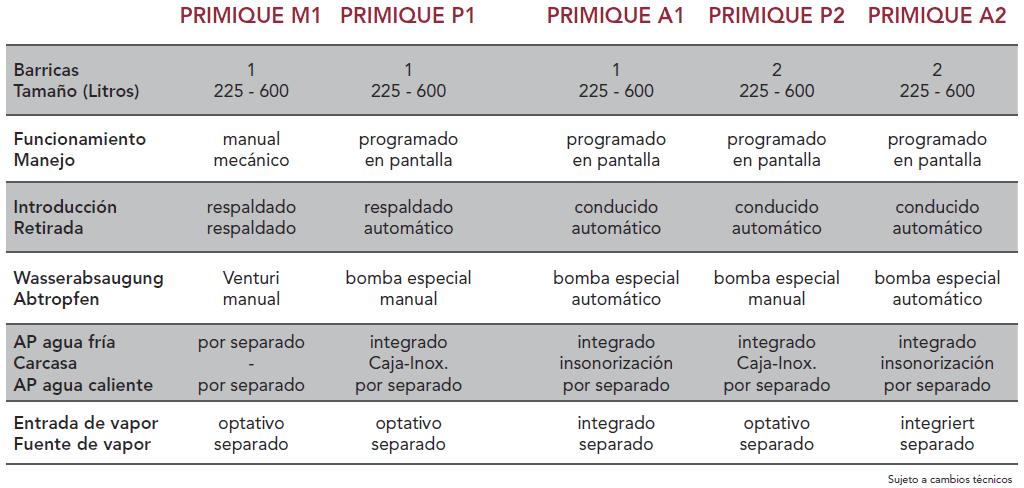 Gama de productos Primique